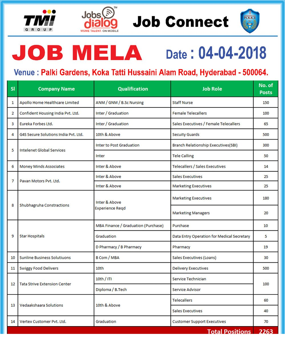 Mega Job Mela in Hyderabad Over 2200 Jobs from Multiple Companies